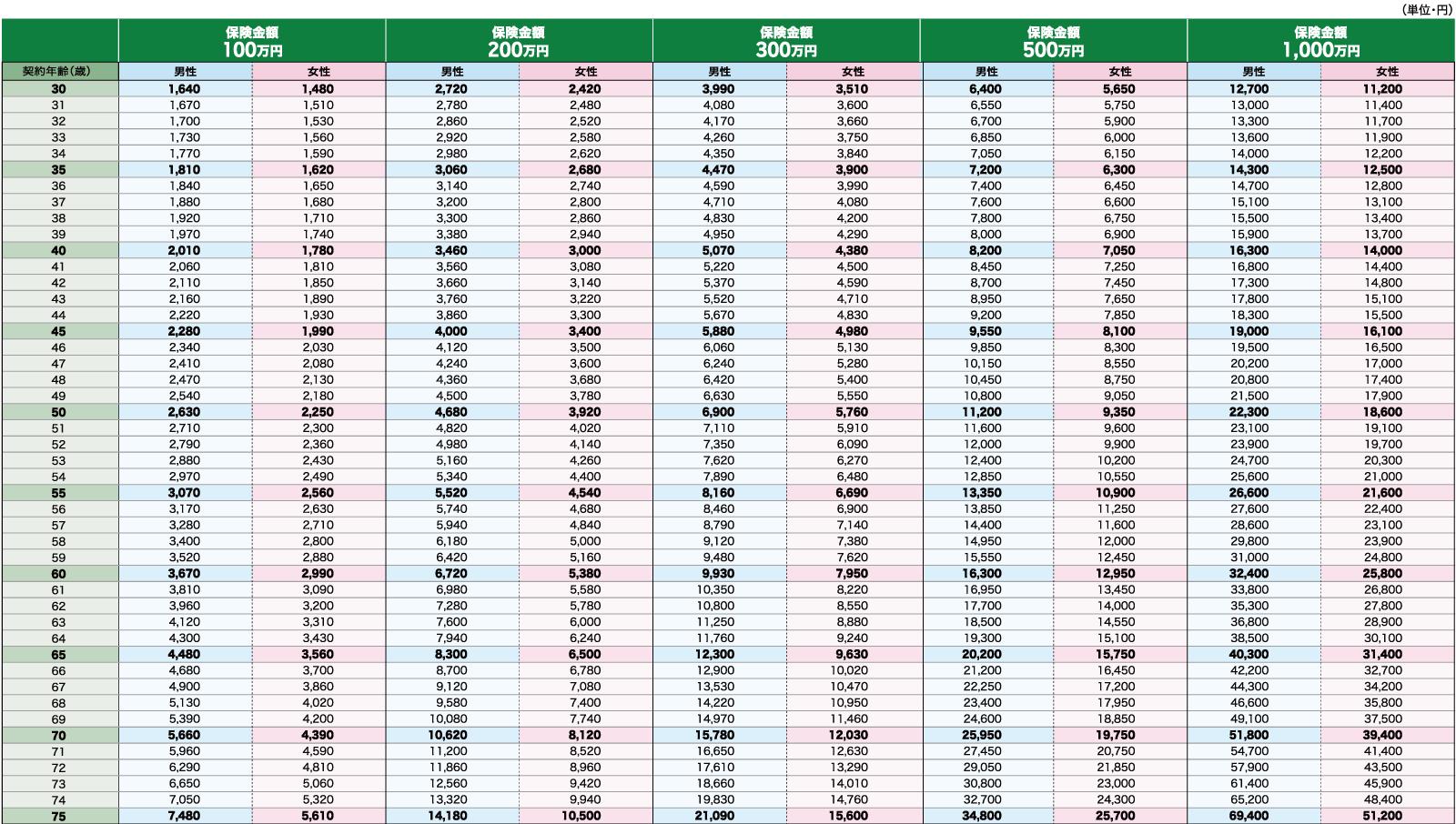 楽天生命スーパー終身保険の保険料の図