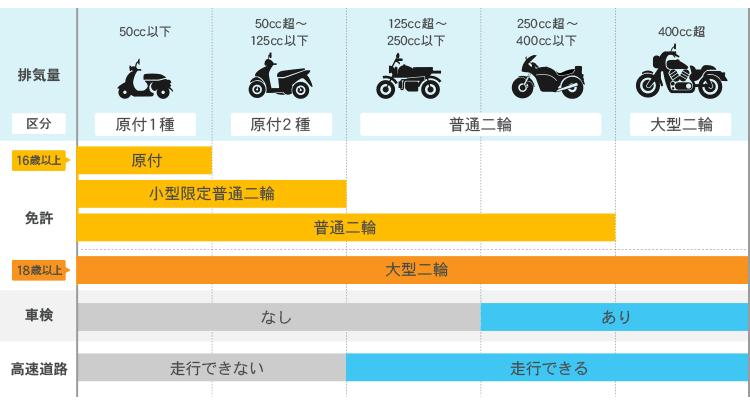 バイク保険 比較